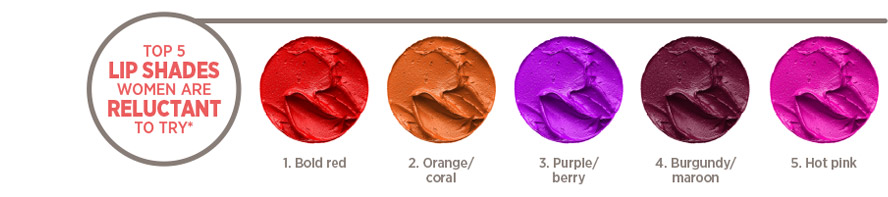 Top 5 Lip Shades Women are Reluctant to try* 1. Bold Red 2. Orange/Coral 3. Purple/Berry 4. Burgundy/Maroon 5. Hot Pink