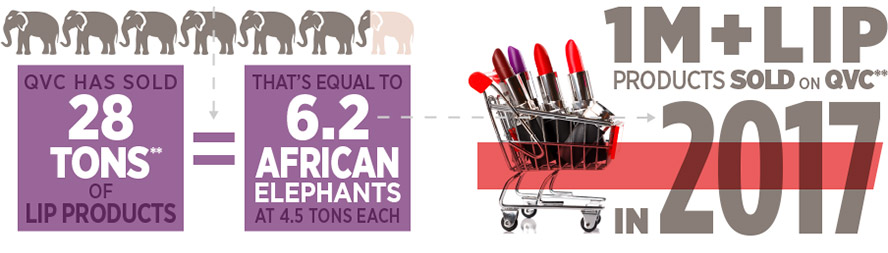 QVC has sold 28 tons** of lip products, that's equal to 6.2 african elephants at 4.5 tons each. 1 million plus lip products sold on QVC** in 2017.