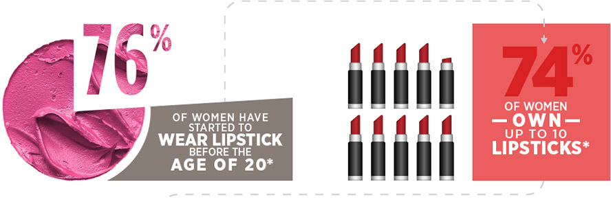 76% of women have started to wear lipstick before the age of 20*. 74% of women own up to 10 lipsticks*.