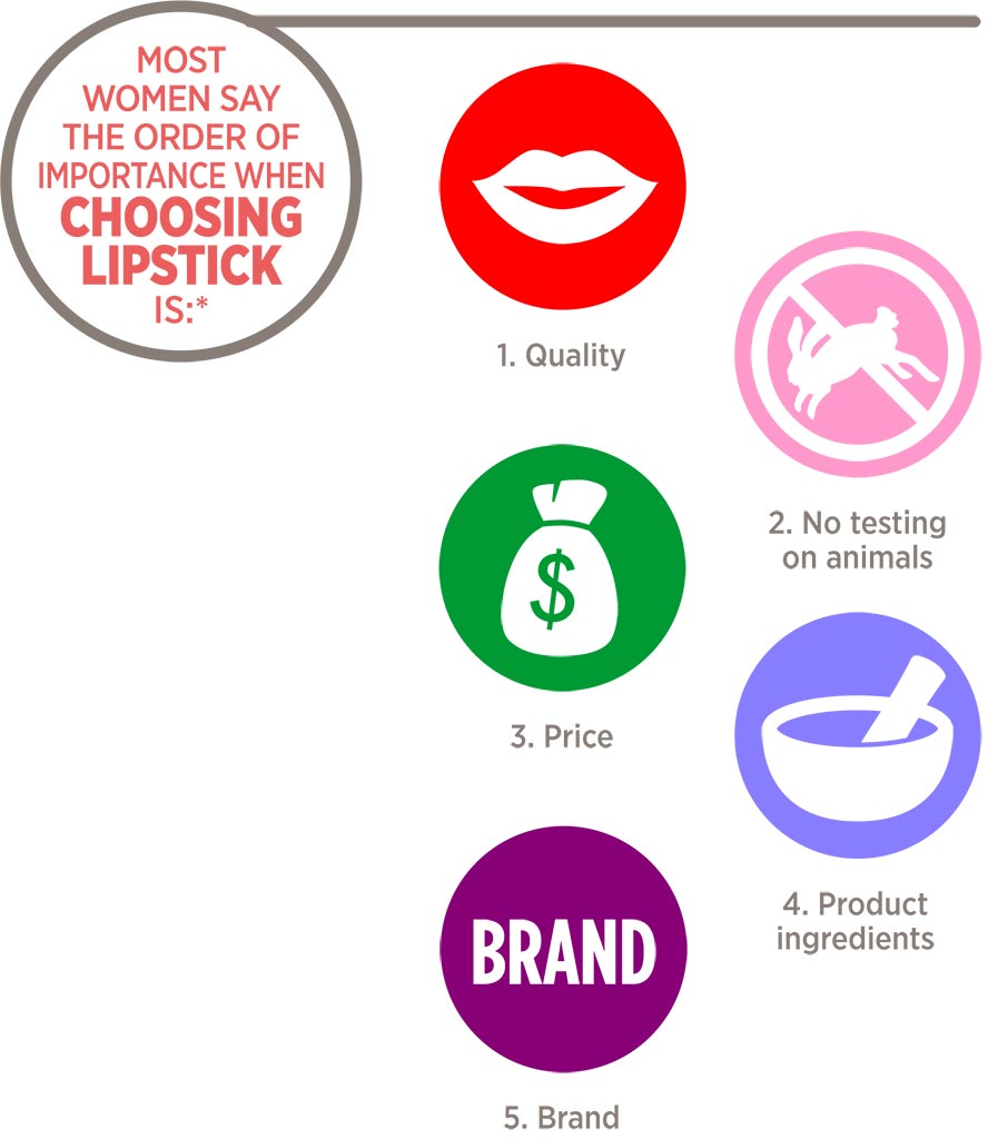 Most women say the order of importance when choosing lipstick is:* 1. Quality 2. No testing on animals 3. Price 4. Product ingredients 5. Brand
