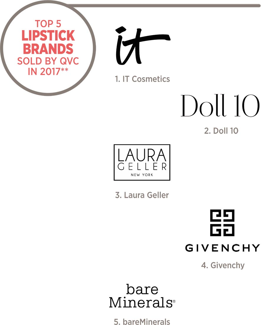 Top 5 Lipstick Brands Sold By QVC in 2017** 1. IT Cosmetics 2. Doll 10 3. Laura Geller 4. Givenchy 5. bareMinerals