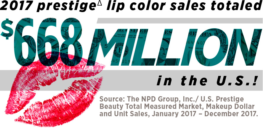 2017 prestige∆ lip color sales totaled $668 million in the U.S.! Source: The NPD Group, Inc./ U.S. Prestige Beauty Total Measured Market, Makeup Dollar and Unit Sales, January 2017 – December 2017.