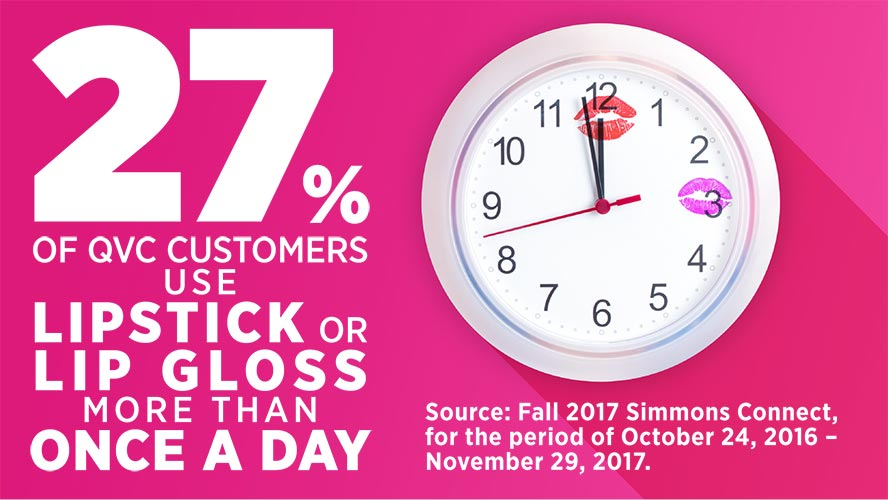 27% of QVC customers use lipstick or lip gloss more than once a day. Source: Fall 2017 Simmons Connect, for the period of October 24, 2016 – November 29, 2017.