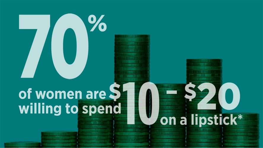 70% of women are willing to spend $10 – $20 on a lipstick*.