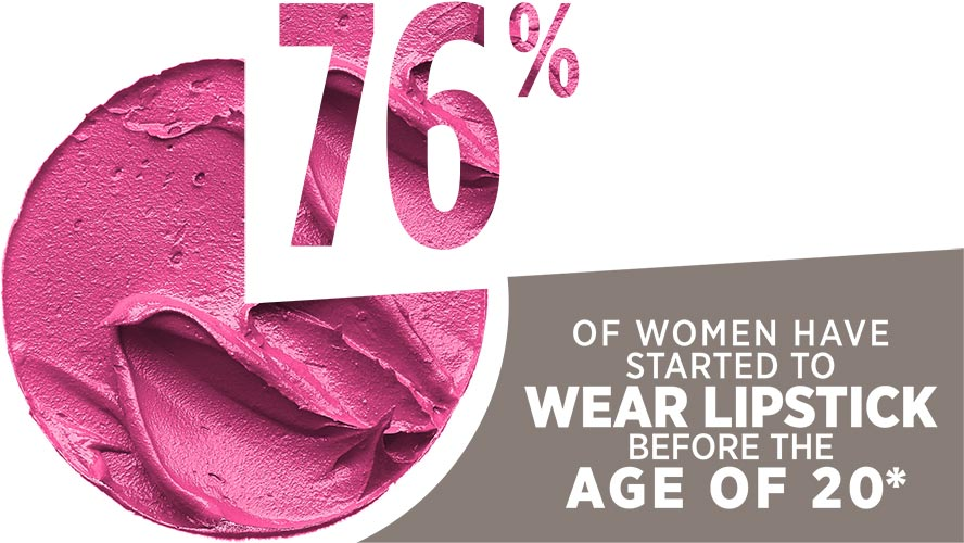 76% of women have started to wear lipstick before the age of 20*.